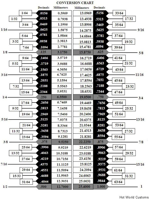 conversion-chart1